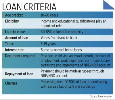 Procedure to apply education loan in indian bank | COOKING WITH THE PROS