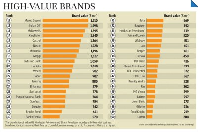 HDFC Bank most valuable brand in India: WPP's BrandZ report - Livemint