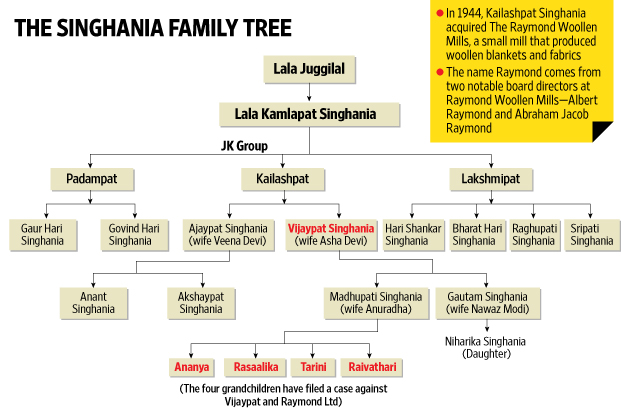 Singhania vs Singhania what went wrong? - Livemint - family relation tree