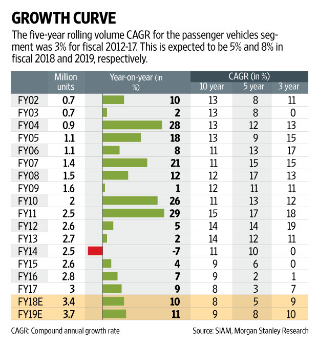 Passenger vehicle sales forecast to grow at 9-11 over the next five