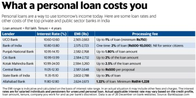 What a personal loan costs you: 27 December 2017 - Livemint