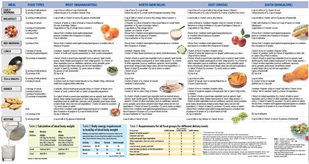 The healthy Indian menu - Livemint - diabetic daily menu