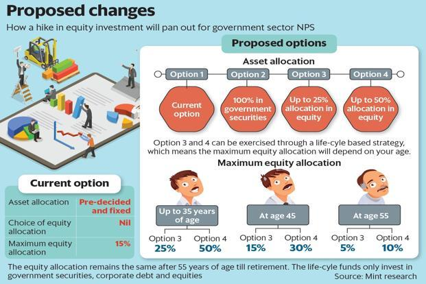 Government employees may have to wait more for hike in NPS equity