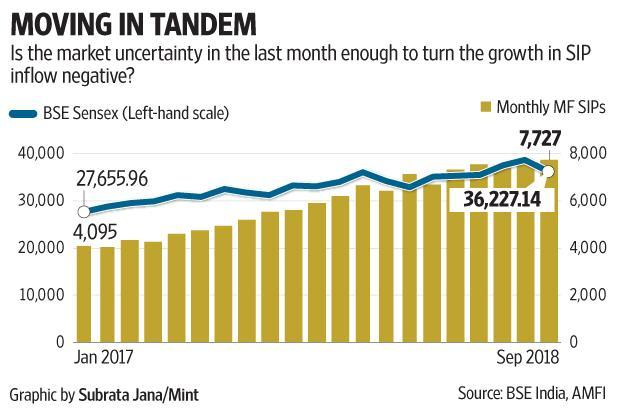 Mutual fund SIP investors stay put, but pace of fresh investment