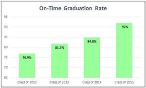 2015 Ontime grad rate comp chart 3 with border