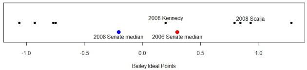 BaileyIdealPoints2008