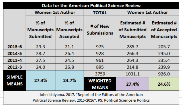 APSR Data