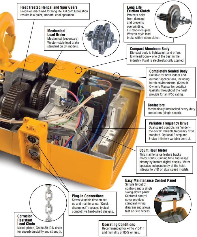 Plug and Play Crane Kit Package, Harrington NERM Dual Speed Hoist