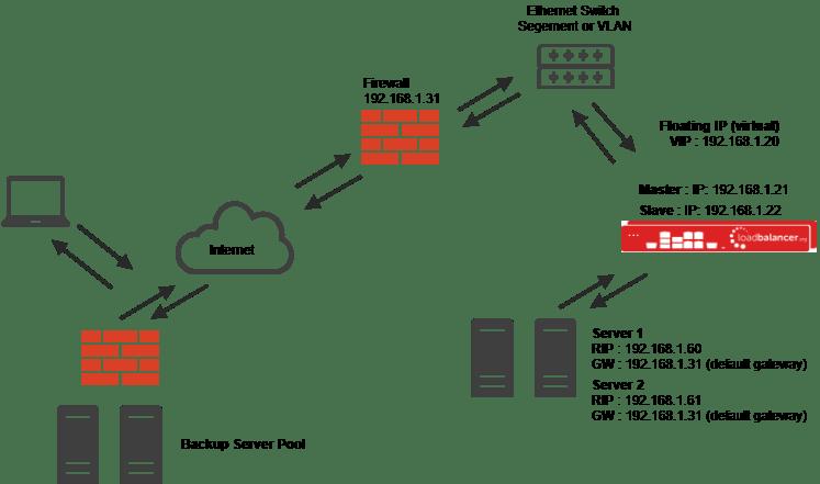 4 way network switch