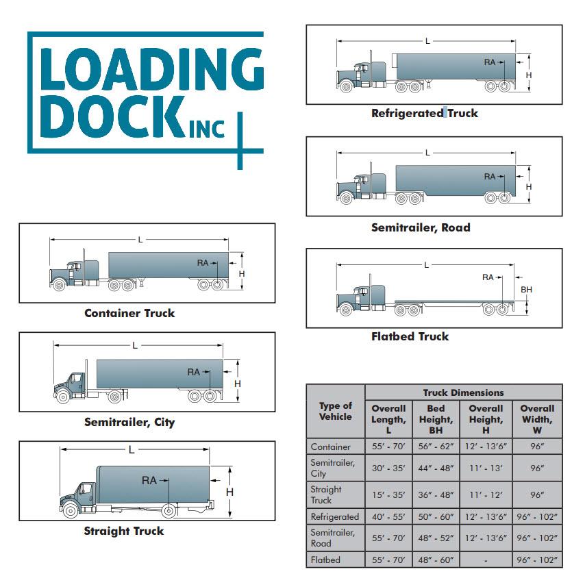 loading dock design dimensions - Google Search loading dock - security guard job description