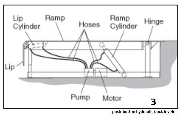 dock leveler wiring diagram