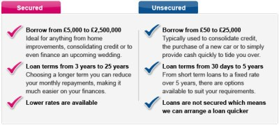 The difference between secured and unsecured loans