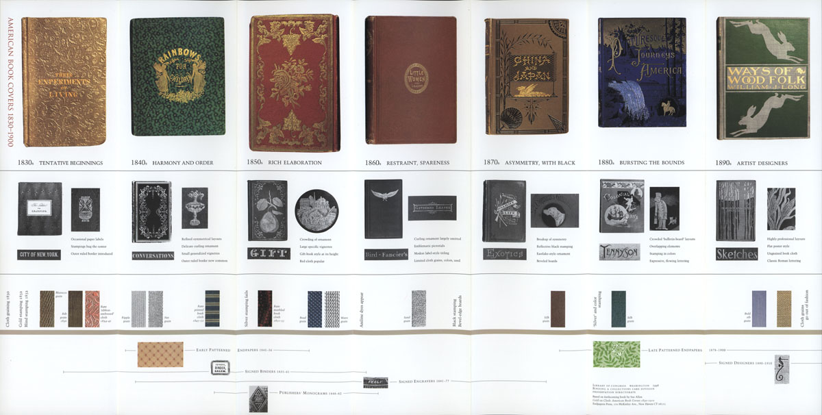 Printable Materials - Resources (Preservation, Library of Congress)