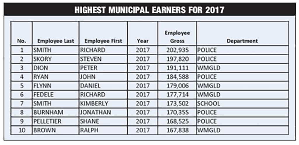 Top 50 made at least $125K each last year - Local Headline News