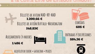 Presupuesto para viajar a la Costa Este de Estados Unidos
