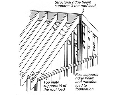 Structural Ridge Beam Tricks Of The Trade