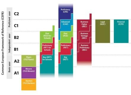 marco europeo lenguas