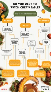Chef's Table Flowchart