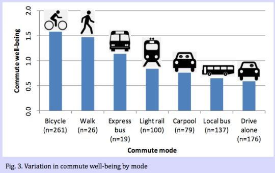 "Graph of ""commute well-being"" from a presentation poster by Oliver Smith."