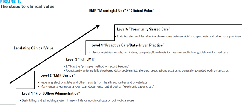 Fig 1 Stacey\/Zimmerman Agreement\/Certainty Matrix Nursing - health survey template