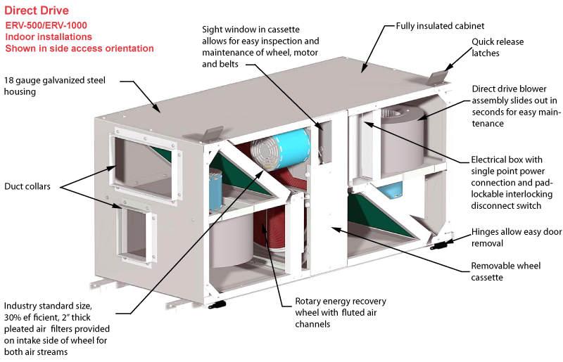 ERV Energy Recovery Ventilator