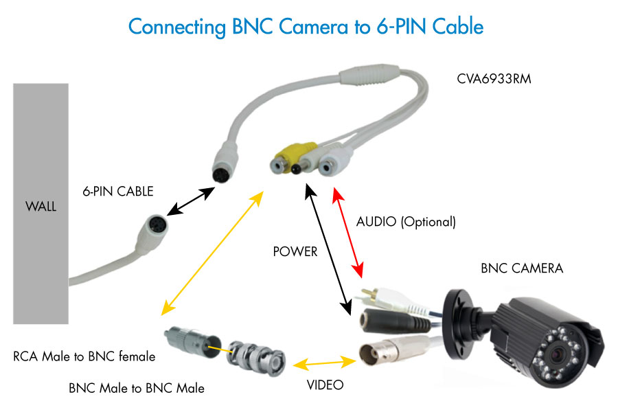 RCA or BNC and power to 6-PIN-DIN converter cable Lorex