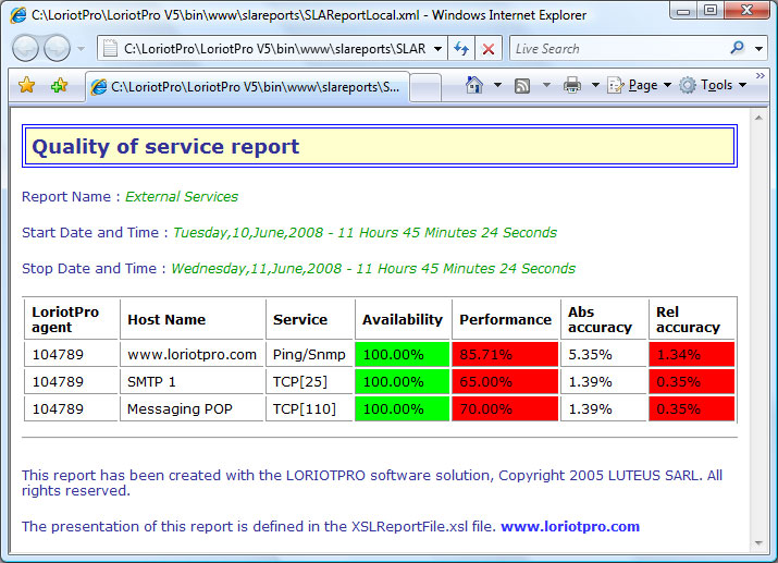 Analysis reports on the quality of service - performance analysis report