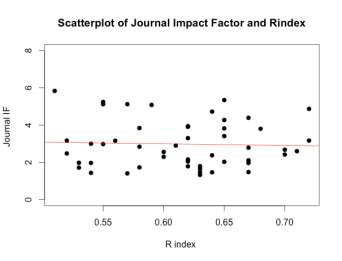 Journal IF and Rindex