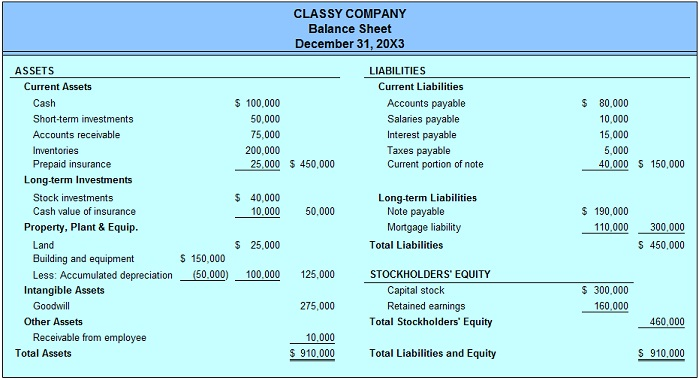detailed classified balance sheet - Boatjeremyeaton - balance sheet classified format