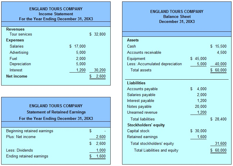 Financial Statement Reporting Accounting Cycle Classified - financial statements