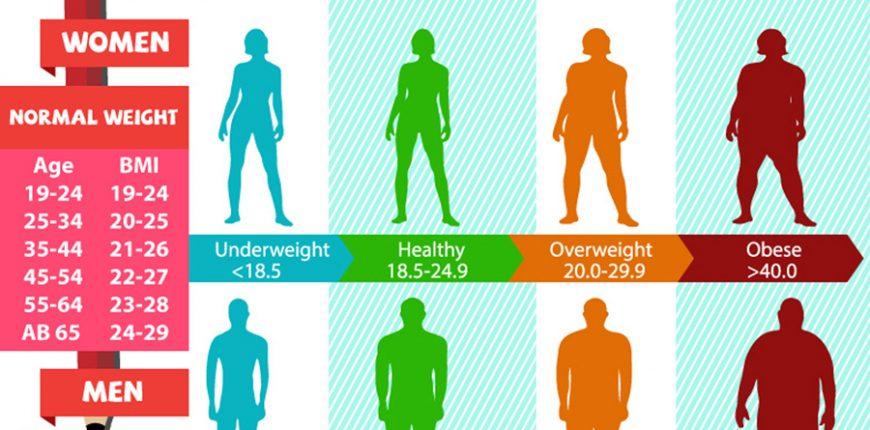 BMI calculator \u2013 how to calculate BMI? How to Lose Weight Fast