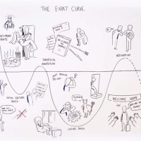 The Expat Curve