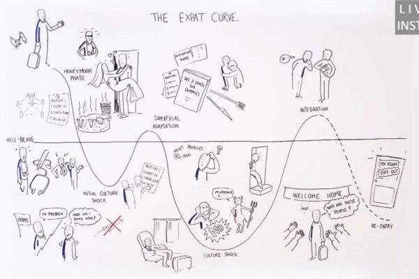 The Expat Curve