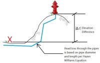 Hydrant Flow Test | loudounwater.org