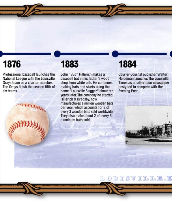 Louisville Kentucky Historical Timeline - History of Louisville Time