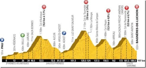 stage 16 profile