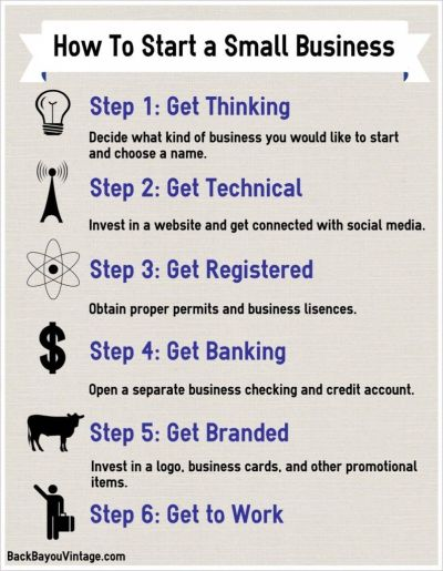 How To Start A Small Business Pictures, Photos, and Images for Facebook, Tumblr, Pinterest, and ...