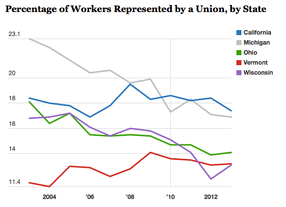 Screen Shot 2014 12 16 at 3.22.38 PM Graphic Depicts Union Decline