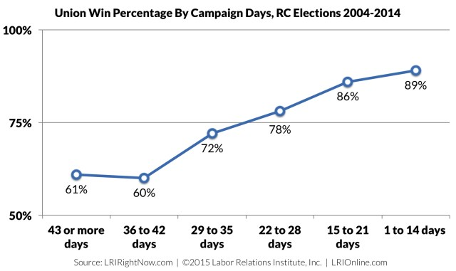 union-election-win-rate-by-campaign-days2