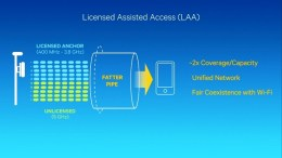 Qualcomm Lte-Advanced Pro Licensed-Assisted Access LAA