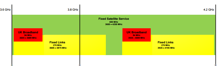 Existing services using the 3.6 GHz to 4.2 GHz band