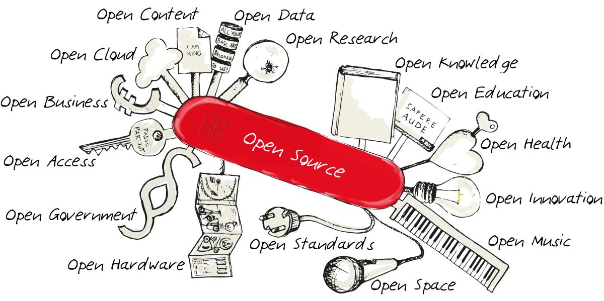 Il software open source è dappertutto