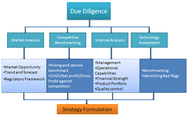 Market Research Due Diligence Lucintel - competitive market analysis