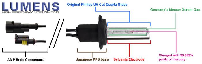 Lumens Xenon HID Conversion Kits - Bulbs