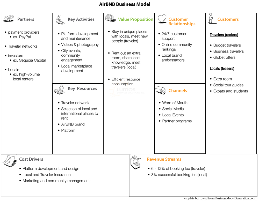 airbnbbusinessmodeljpg (1000×777) consommation collaborative - cost analysis template