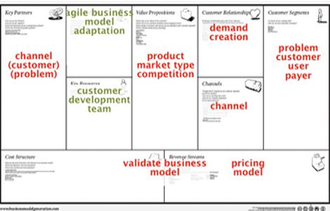 Future Business Models Markets The #NewEraBiz - Blog
