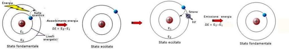 Quando un atomo eccitato si diseccita (un elettrone 'scende' di livello) emette energia in forma di luce. Questo è il meccanismo alla base delle generazione della luce.