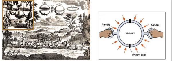 L'esperienza degli emisferi di Ratisbona e una sua schematizzazione a destra