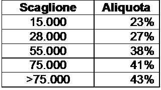 Immagine 2_tabella scaglioni