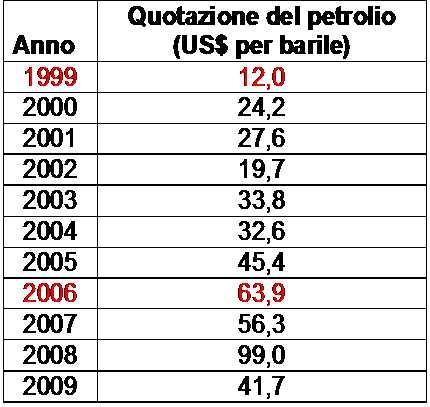 Quotazione del petrolio WTI, prima quotazione di gennaio per ciascun anno. Fonte: https://www.money.it/+Petrolio-WTI+